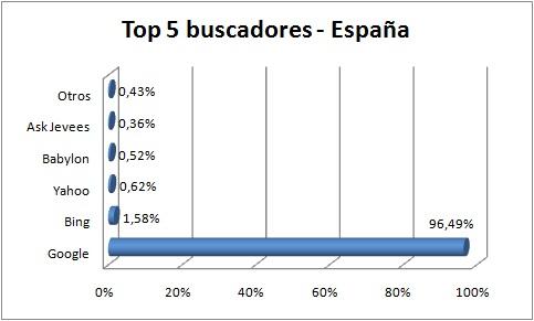 uso de los buscadores en España