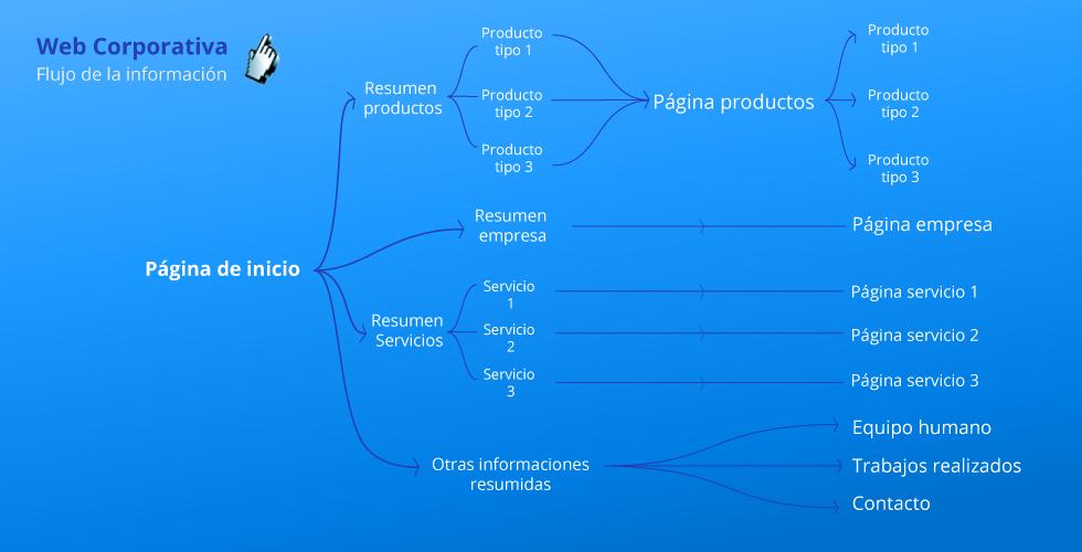 diseño paginas web almeria flujo de trabajo